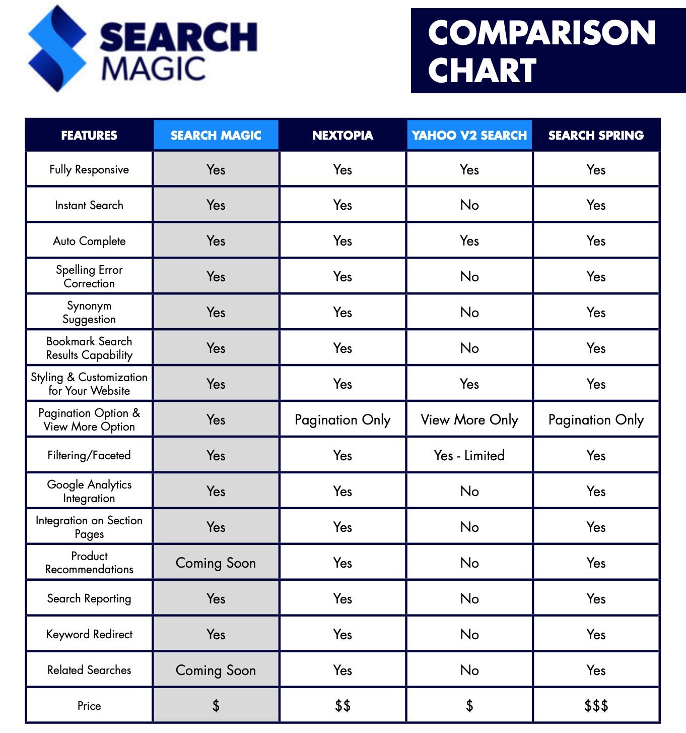 Search Magic Comparison Chart